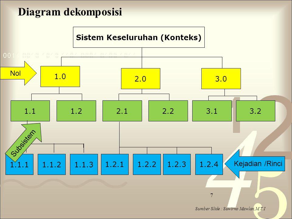 Sistem Keseluruhan (Konteks)
