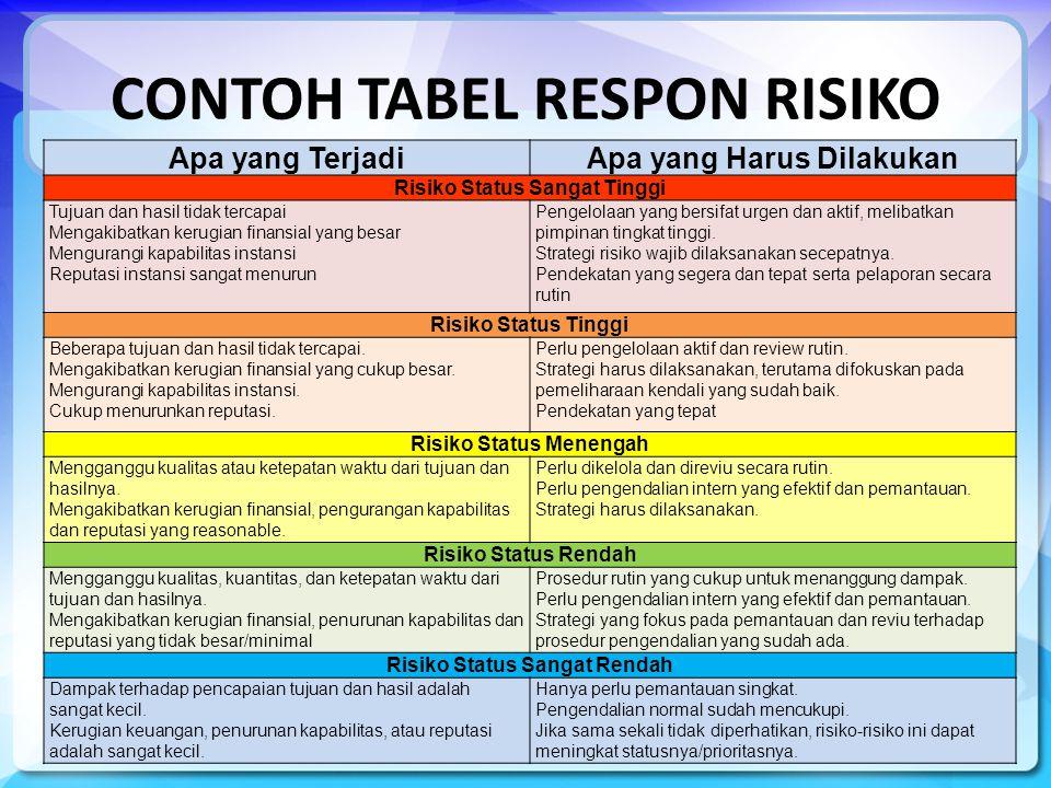 CONTOH TABEL RESPON RISIKO