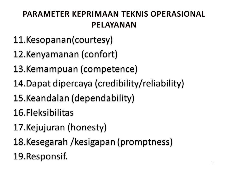 PARAMETER KEPRIMAAN TEKNIS OPERASIONAL PELAYANAN