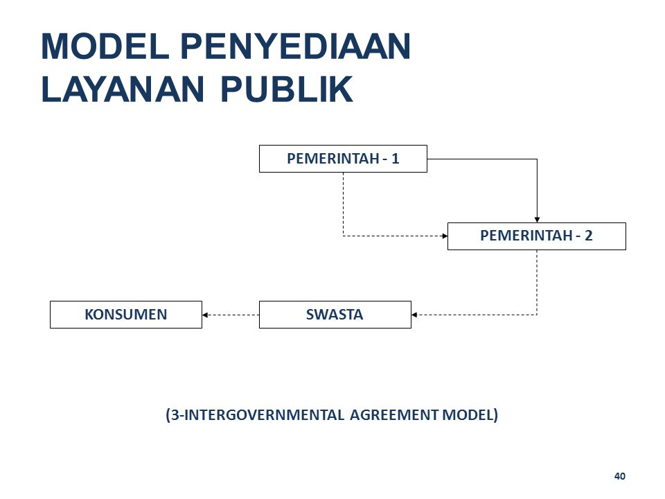 (3-INTERGOVERNMENTAL AGREEMENT MODEL)