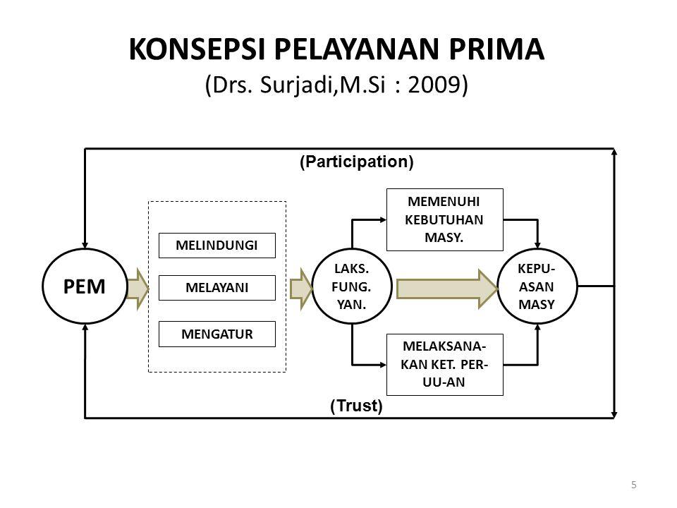 KONSEPSI PELAYANAN PRIMA (Drs. Surjadi,M.Si : 2009)