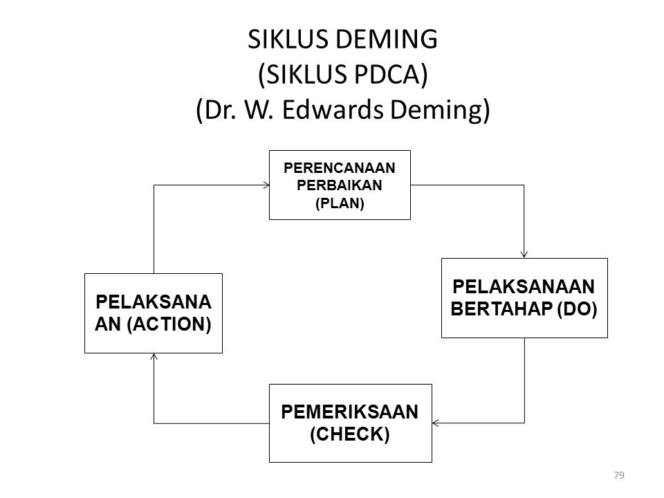 SIKLUS DEMING (SIKLUS PDCA) (Dr. W. Edwards Deming)
