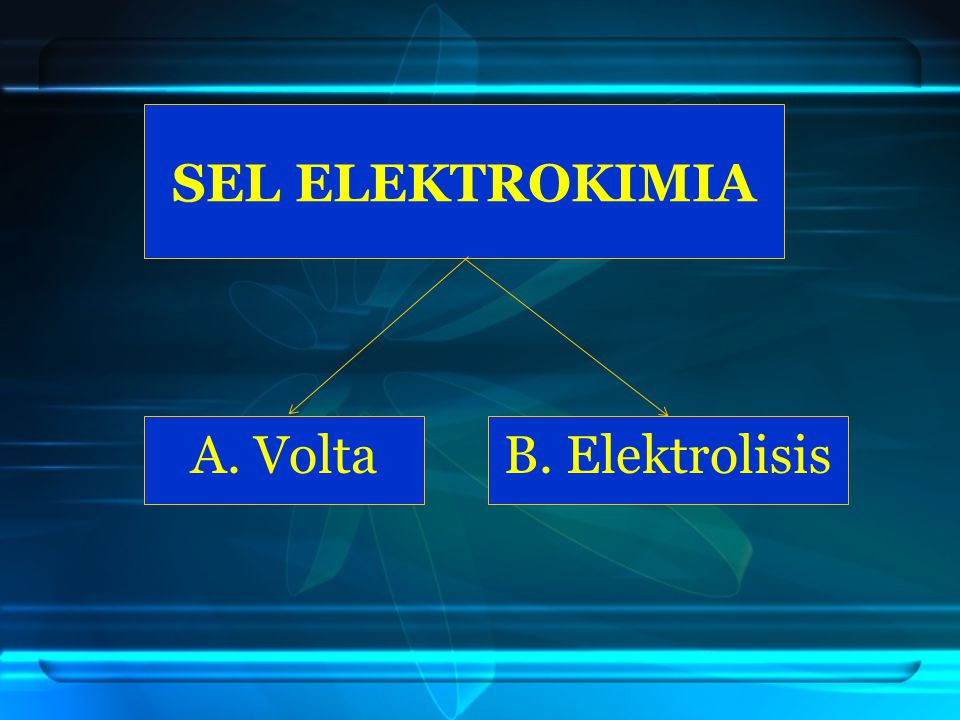 SEL ELEKTROKIMIA A. Volta B. Elektrolisis