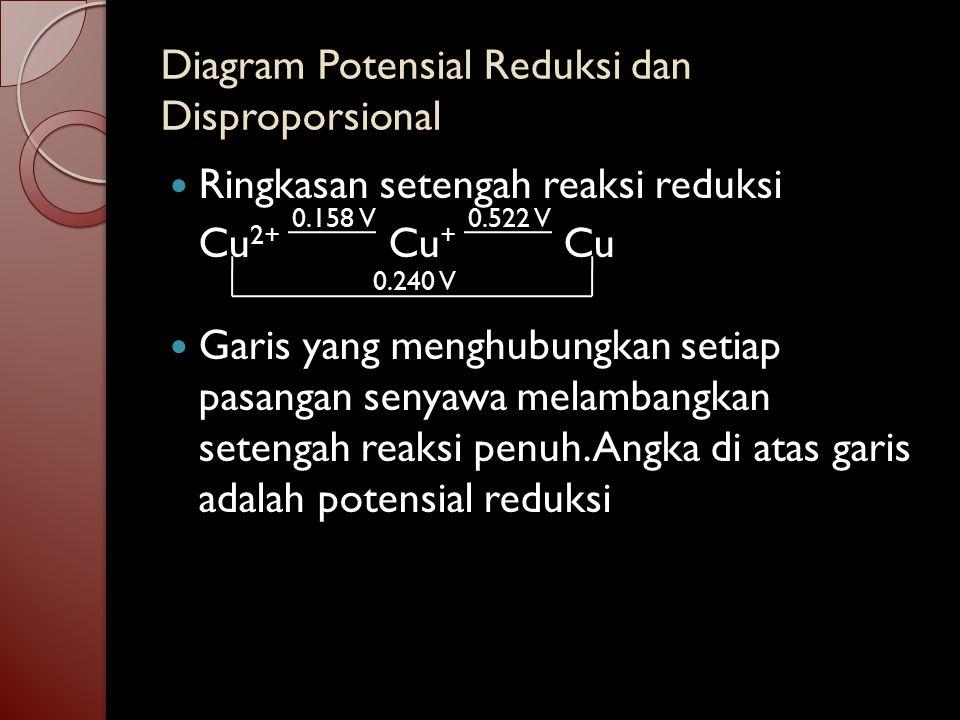 Diagram Potensial Reduksi dan Disproporsional