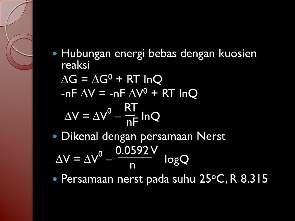 Hubungan energi bebas dengan kuosien reaksi