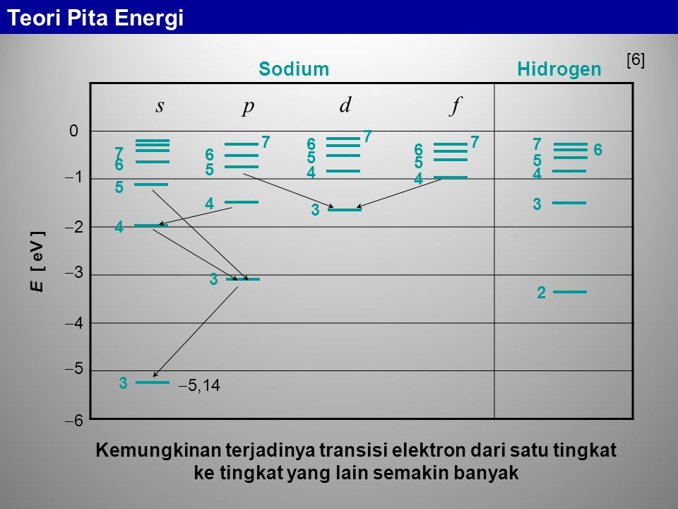s p d f Teori Pita Energi Sodium Hidrogen