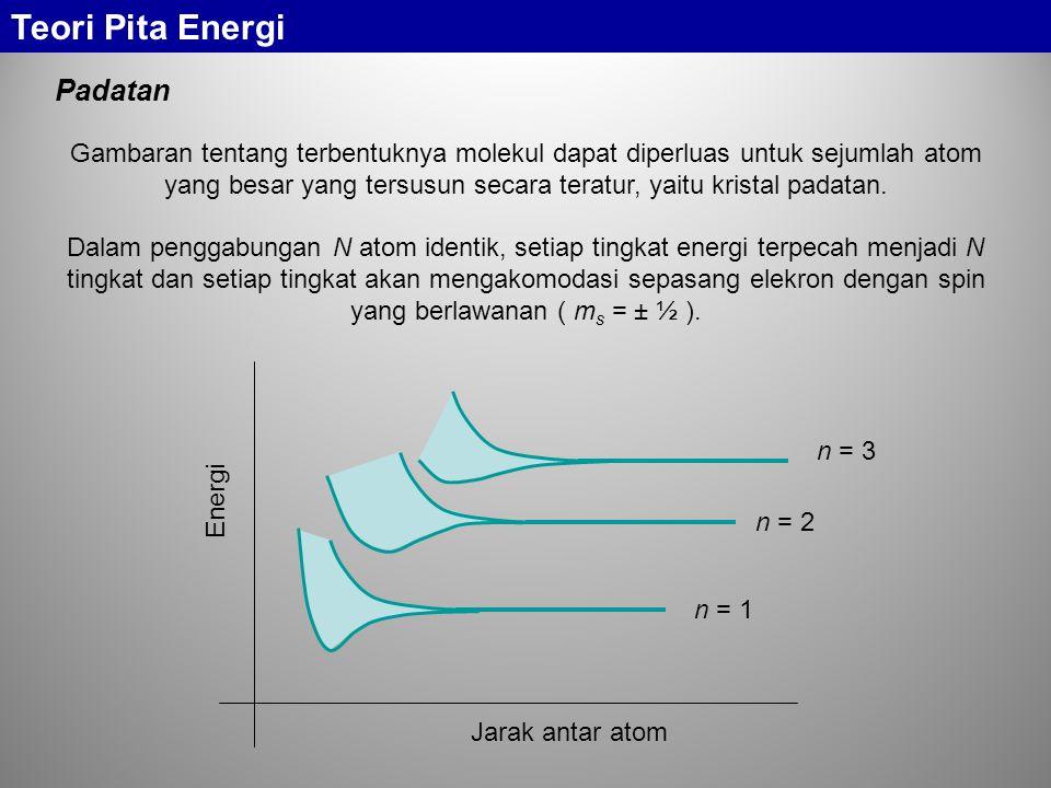 Teori Pita Energi Padatan