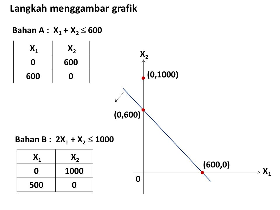 Langkah menggambar grafik