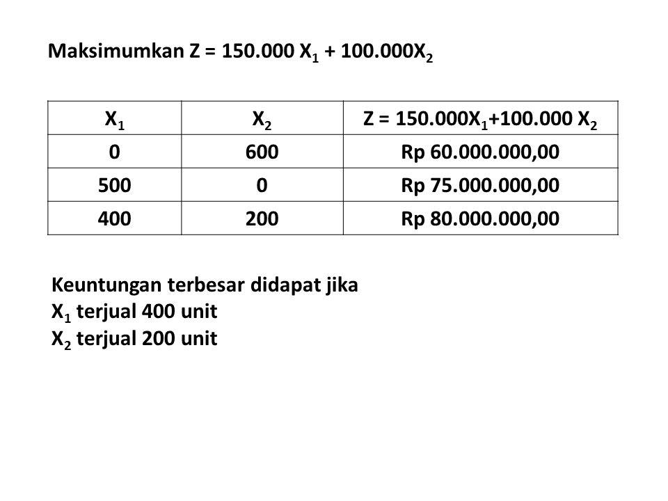 Maksimumkan Z = 150.000 X1 + 100.000X2 X1. X2. Z = 150.000X1+100.000 X2. 600. Rp 60.000.000,00.