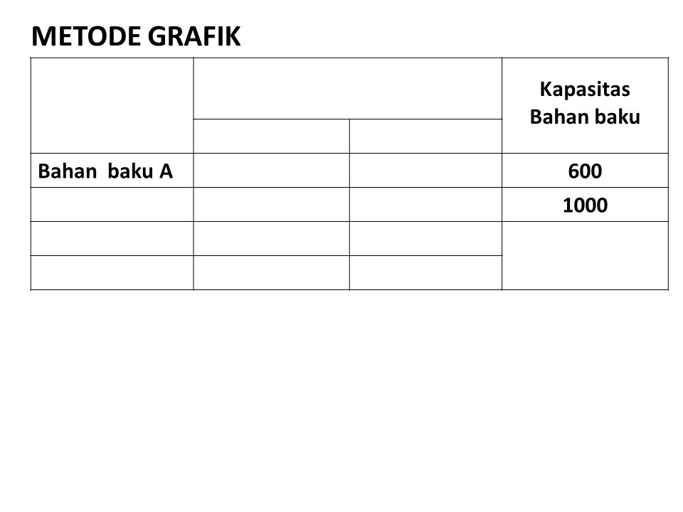 METODE GRAFIK Kapasitas Bahan baku Bahan baku A 600 1000