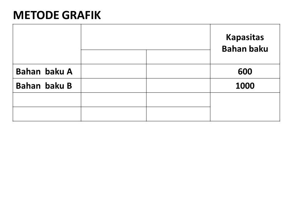 METODE GRAFIK Kapasitas Bahan baku Bahan baku A 600 Bahan baku B 1000