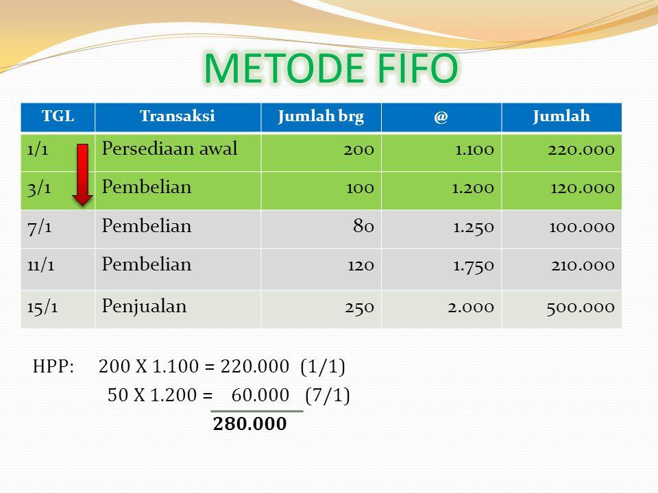 METODE FIFO 1/1 Persediaan awal 200 1.100 220.000 3/1 Pembelian 100