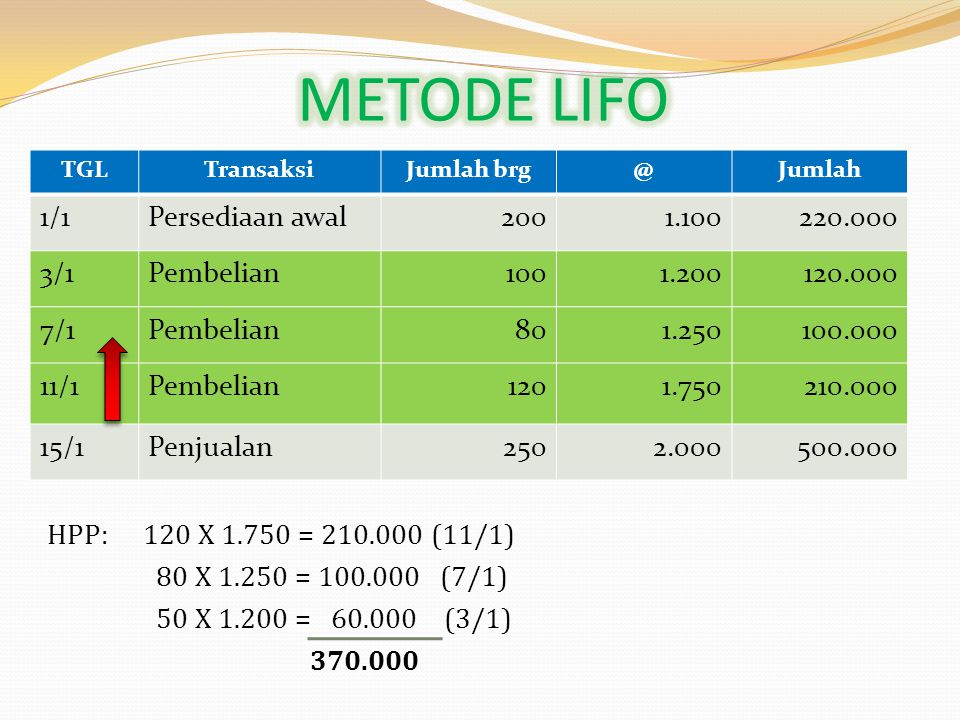 METODE LIFO 1/1 Persediaan awal 200 1.100 220.000 3/1 Pembelian 100
