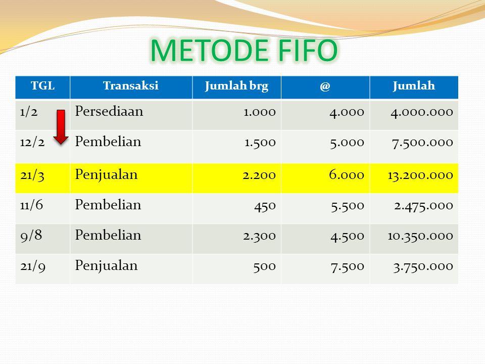 METODE FIFO 1/2 Persediaan 1.000 4.000 4.000.000 12/2 Pembelian 1.500
