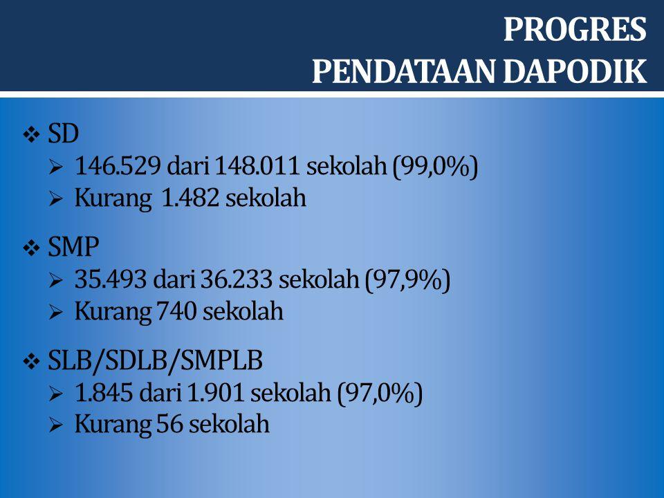 PROGRES PENDATAAN DAPODIK