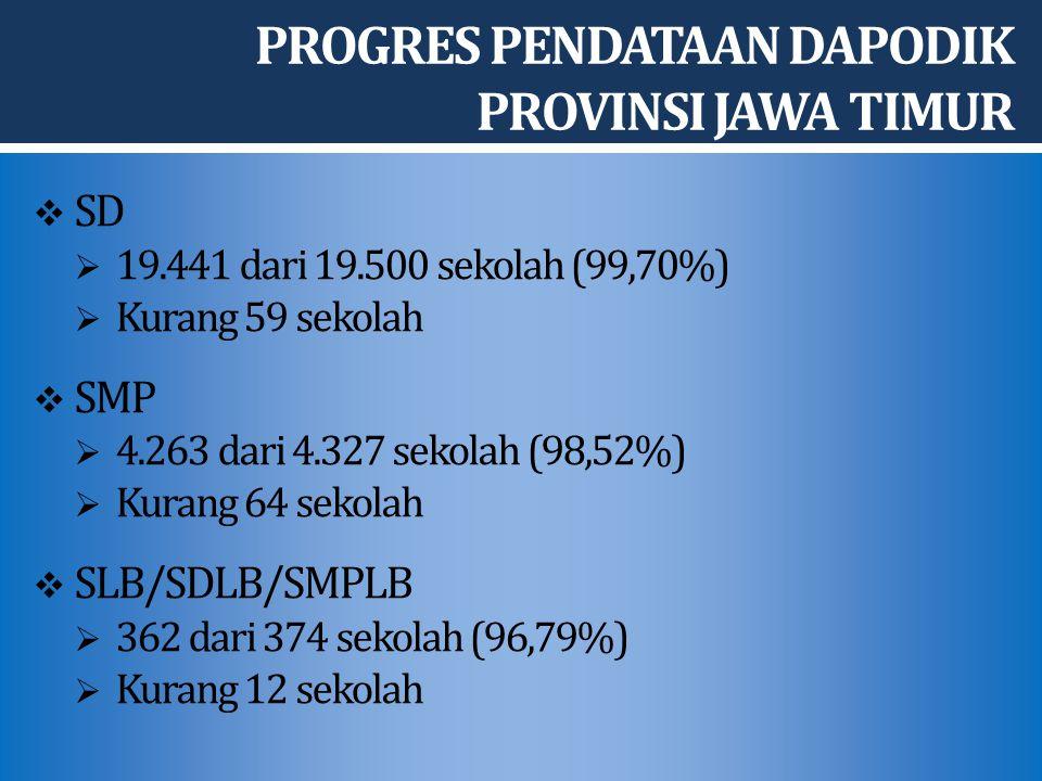 PROGRES PENDATAAN DAPODIK PROVINSI JAWA TIMUR