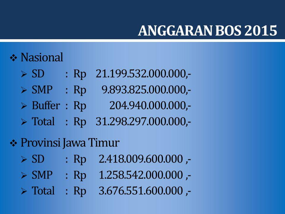 ANGGARAN BOS 2015 Nasional Provinsi Jawa Timur