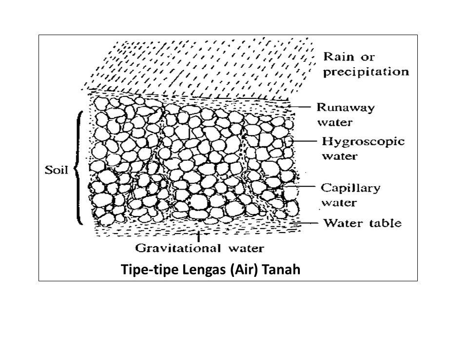 Tipe-tipe Lengas (Air) Tanah