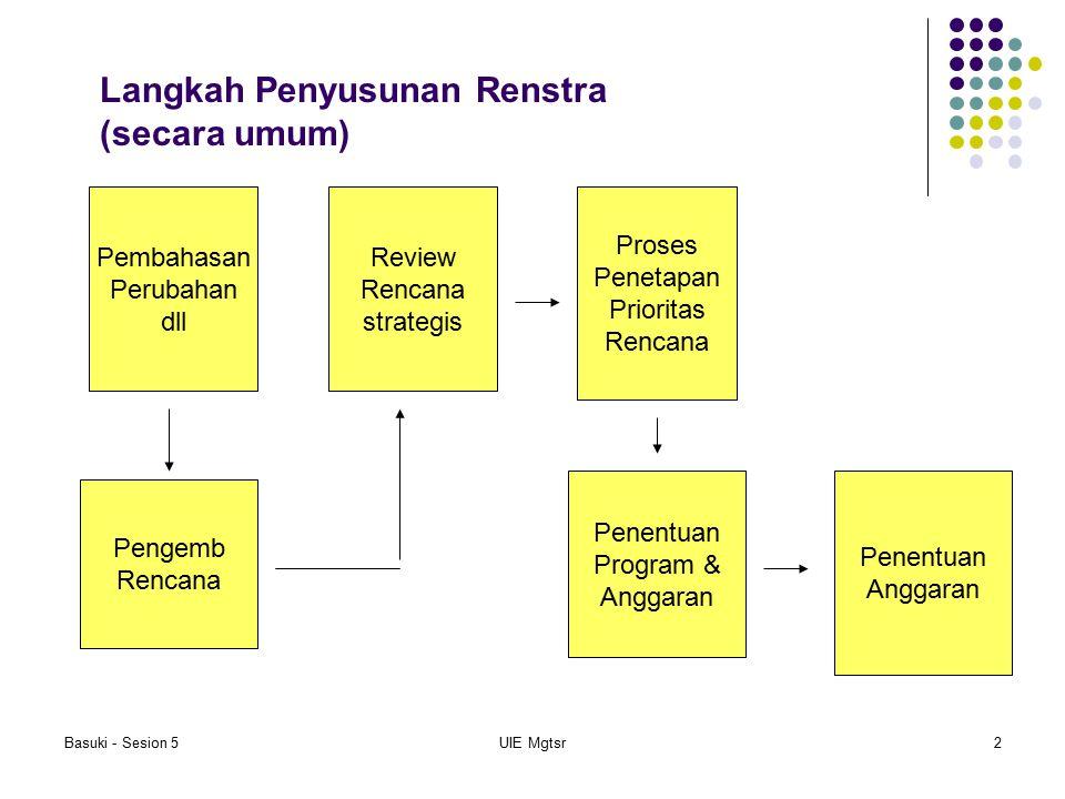 Langkah Penyusunan Renstra (secara umum)