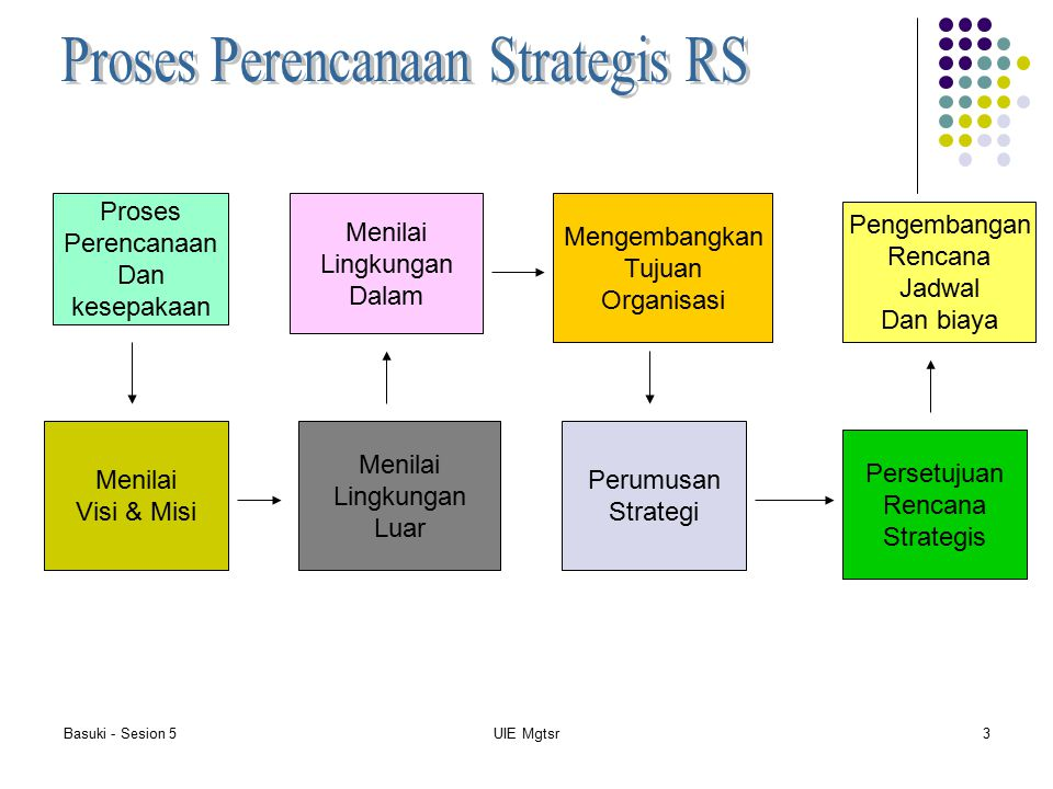Proses Perencanaan Strategis RS