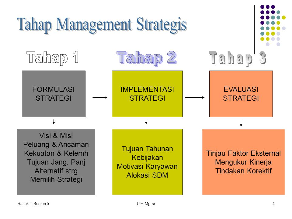 Tahap Management Strategis