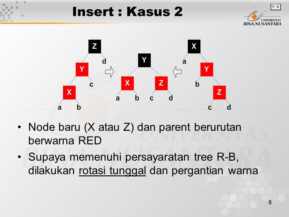 Insert : Kasus 2 Node baru (X atau Z) dan parent berurutan berwarna RED.