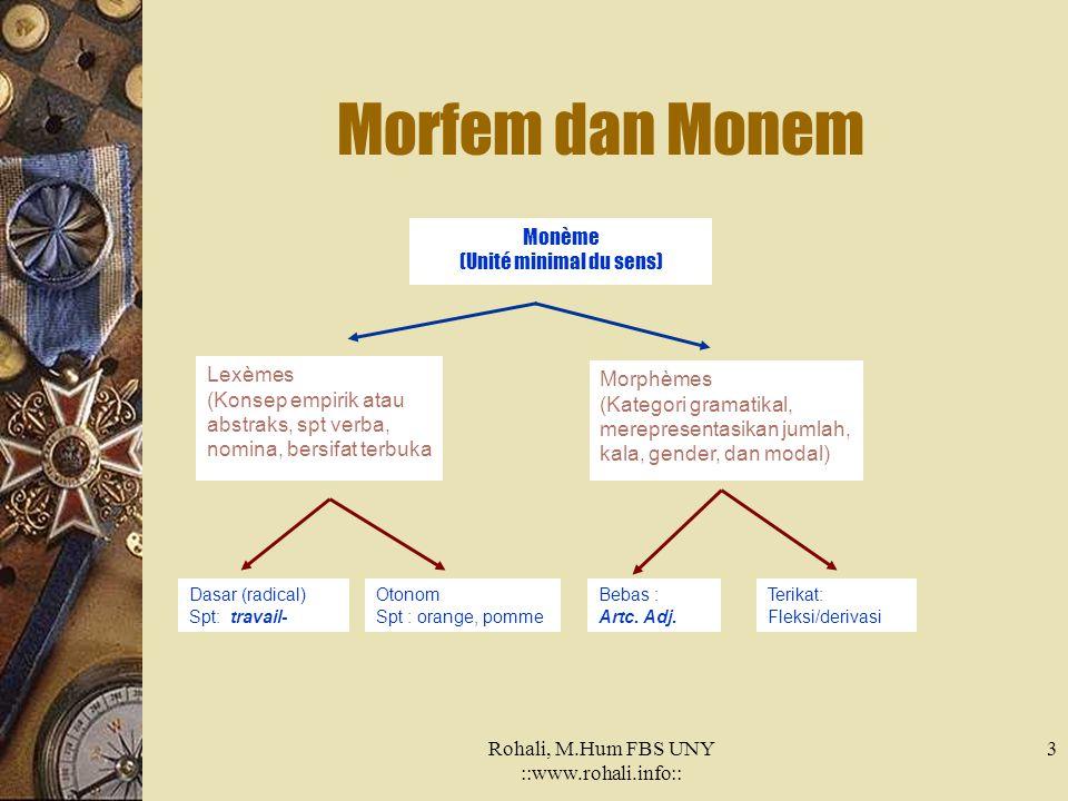 Morfem dan Monem Monème (Unité minimal du sens) Lexèmes Morphèmes