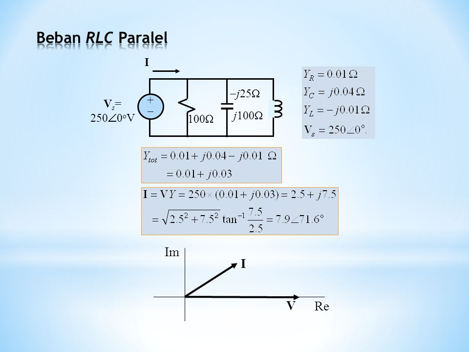 Beban RLC Paralel 100 j25 j100 Vs= 2500oV +  I I V Re Im
