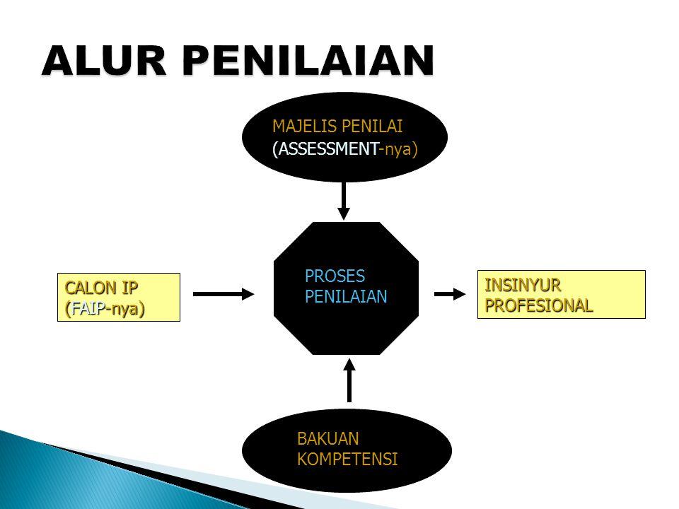 ALUR PENILAIAN MAJELIS PENILAI (ASSESSMENT-nya) PROSES PENILAIAN