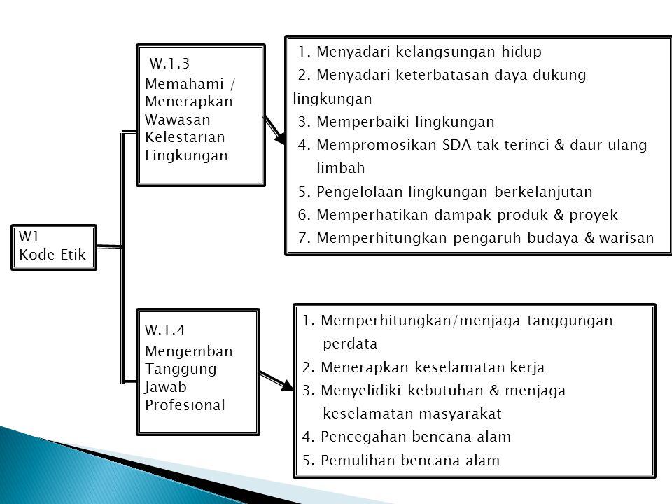 W1 Kode Etik. W.1.3. Memahami / Menerapkan Wawasan Kelestarian Lingkungan. 1. Menyadari kelangsungan hidup.