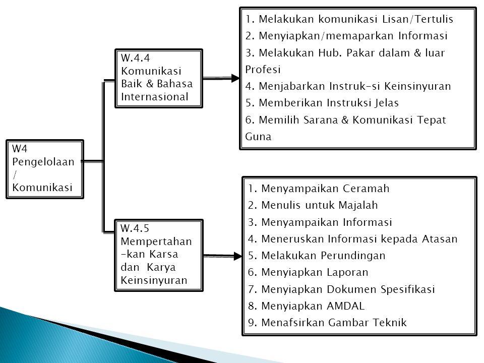 1. Melakukan komunikasi Lisan/Tertulis
