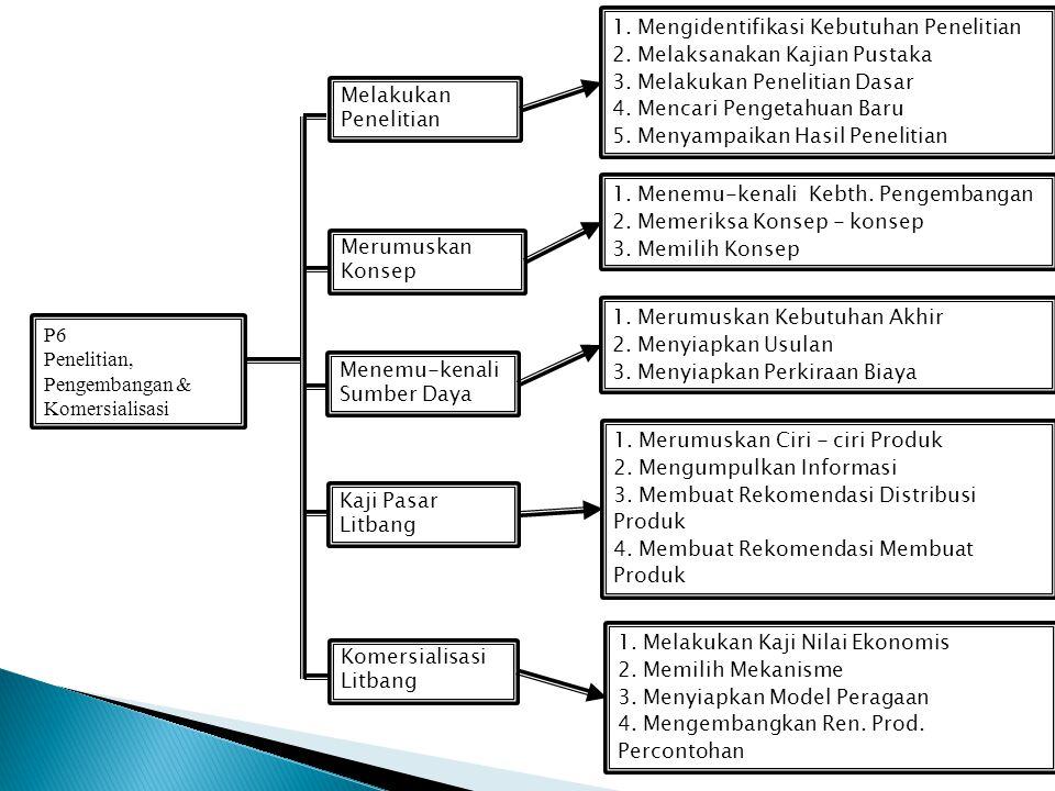 1. Mengidentifikasi Kebutuhan Penelitian