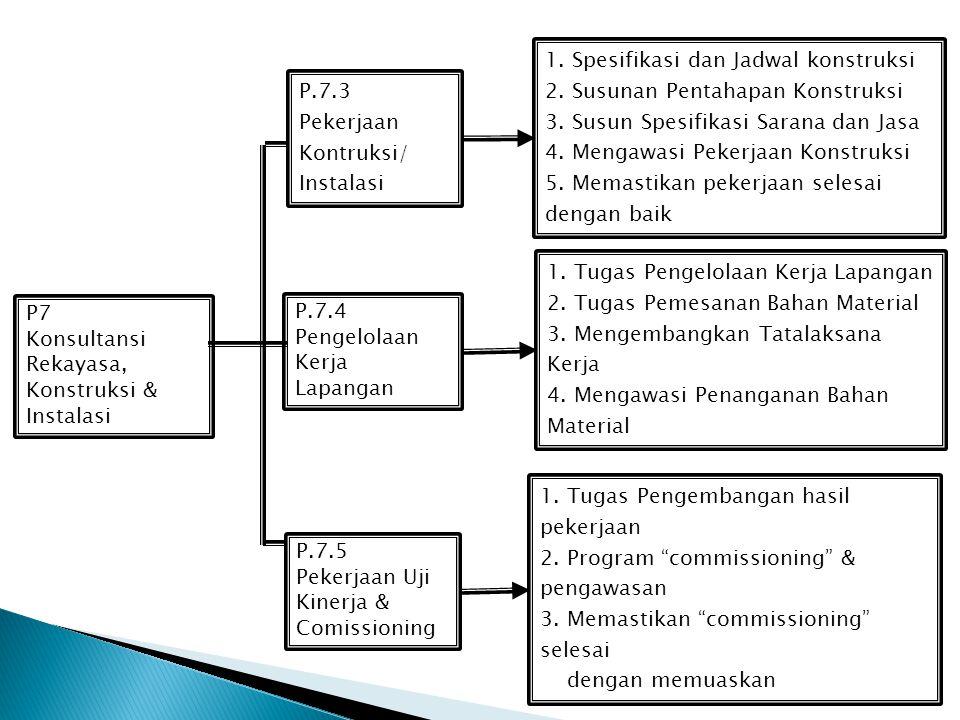 1. Spesifikasi dan Jadwal konstruksi