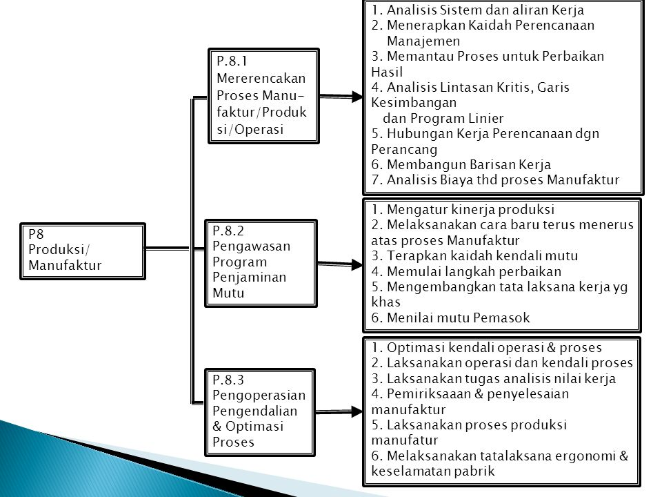 1. Analisis Sistem dan aliran Kerja