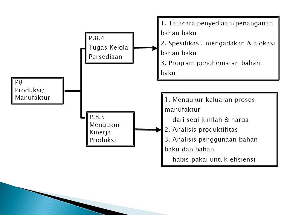 1. Tatacara penyediaan/penanganan bahan baku