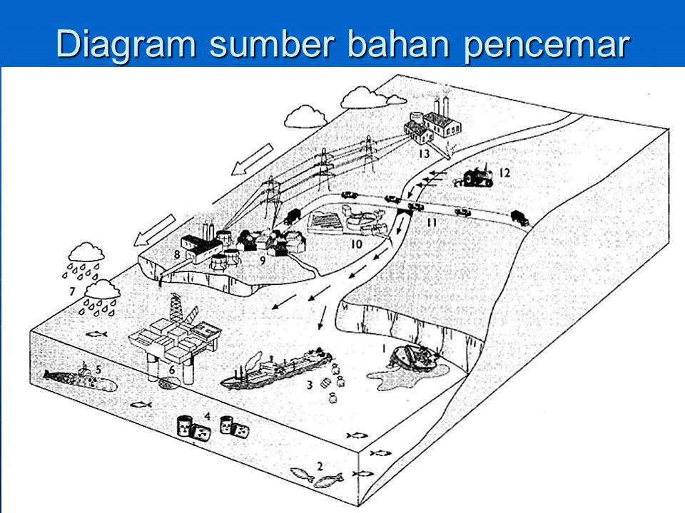 Diagram sumber bahan pencemar