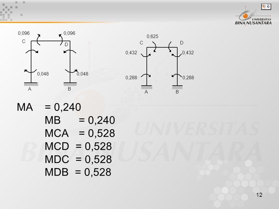 MA = 0,240 MB = 0,240 MCA = 0,528 MCD = 0,528 MDC = 0,528 MDB = 0,528