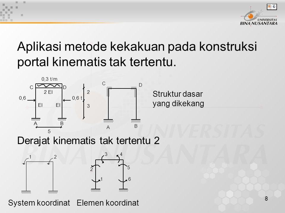Aplikasi metode kekakuan pada konstruksi portal kinematis tak tertentu.