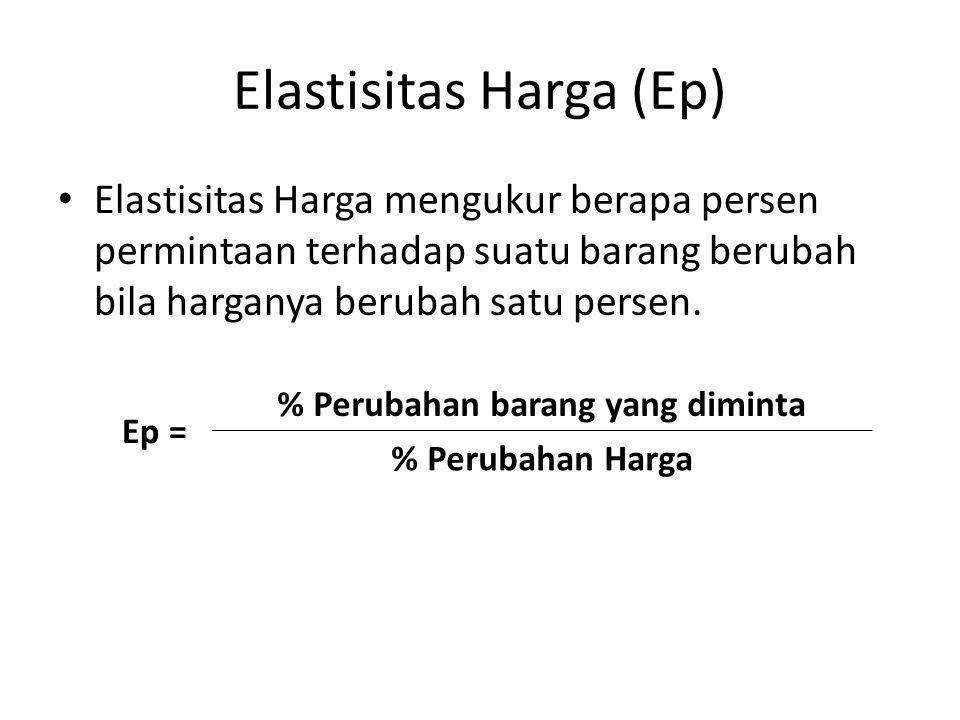 Elastisitas Harga (Ep)