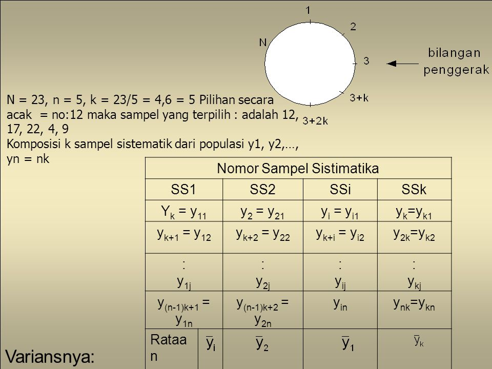 Nomor Sampel Sistimatika