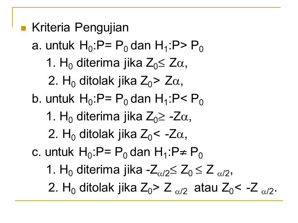 Kriteria Pengujian a. untuk H0:P= P0 dan H1:P> P0. 1. H0 diterima jika Z0≤ Z, 2. H0 ditolak jika Z0> Z,