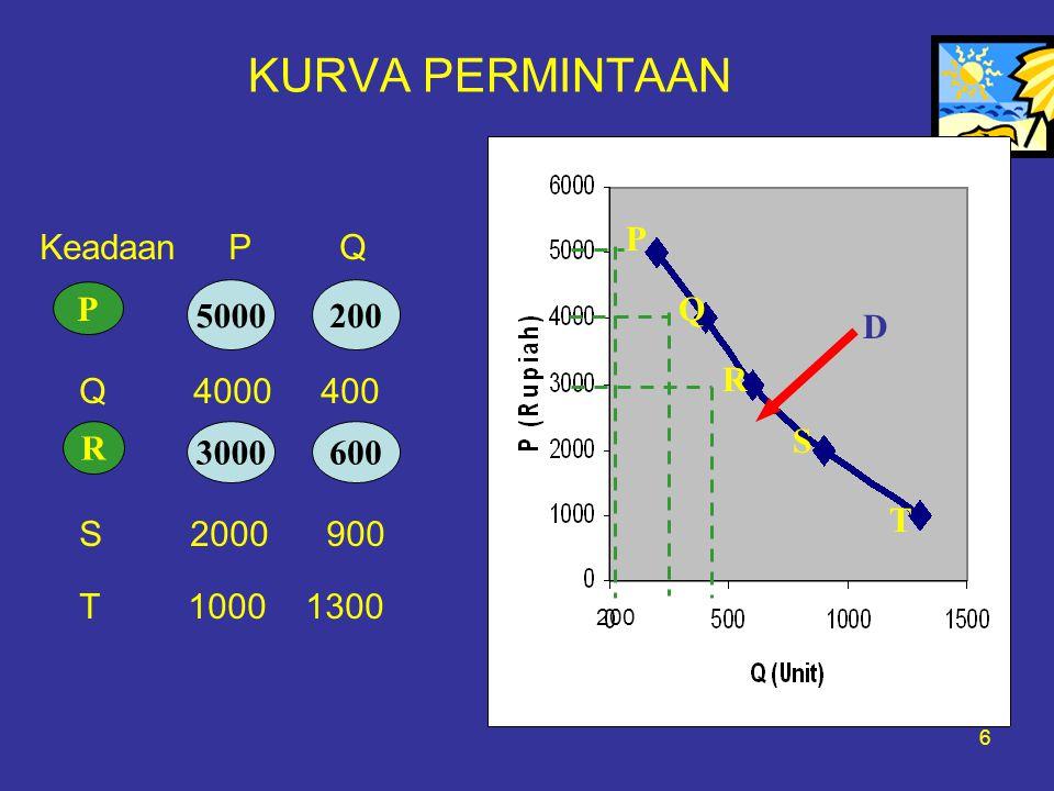 KURVA PERMINTAAN P Keadaan P Q Q 4000 400 S 2000 900 T 1000 1300 P