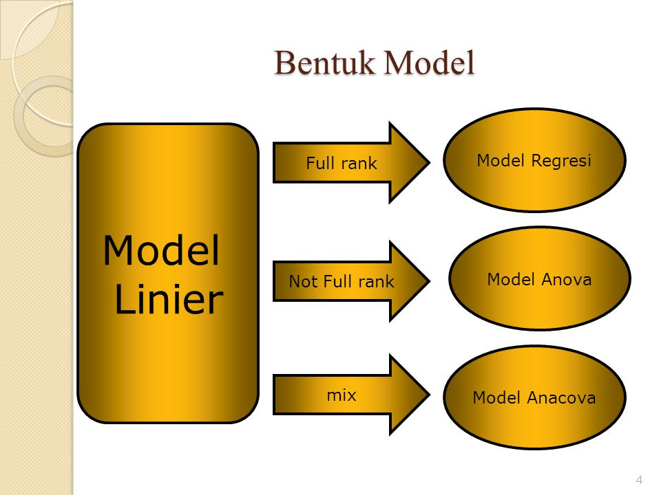 Model Linier Bentuk Model Model Regresi Full rank Model Anova