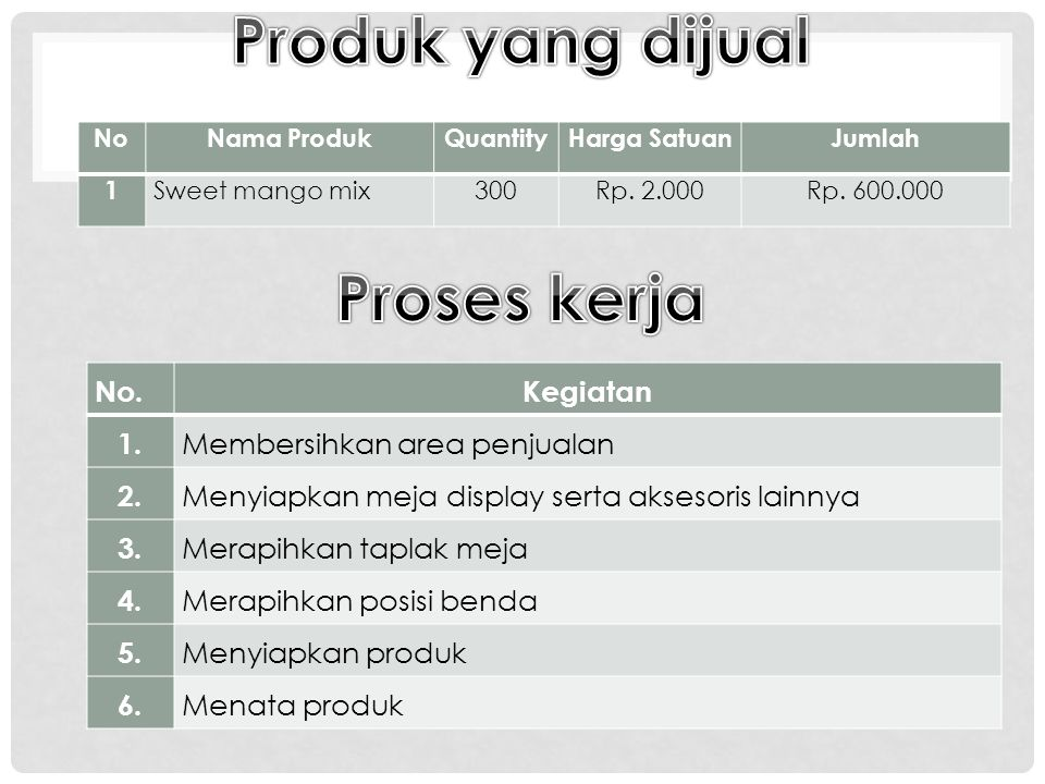 Produk yang dijual Proses kerja