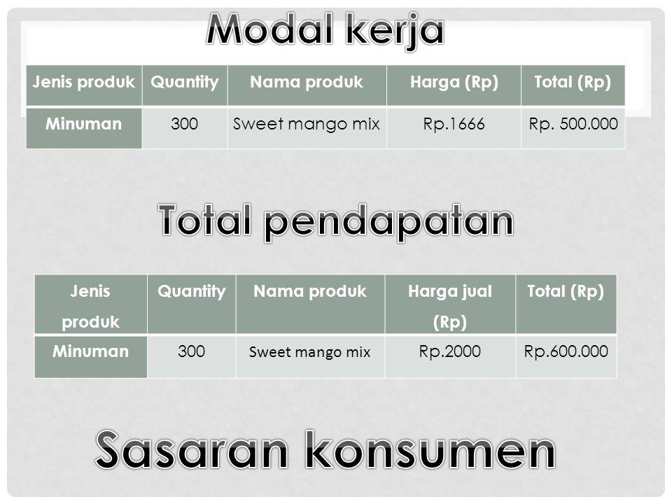 Sasaran konsumen Modal kerja Total pendapatan Jenis produk Quantity