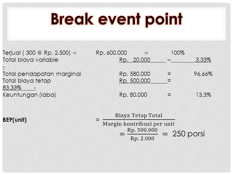 Break event point = Rp. 500.000 Rp. 2.000 = 250 porsi