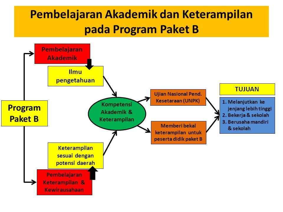Pembelajaran Akademik dan Keterampilan pada Program Paket B