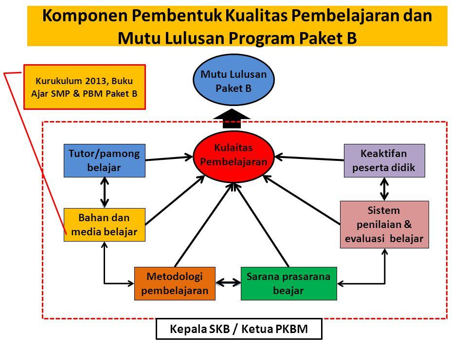 Komponen Pembentuk Kualitas Pembelajaran dan Mutu Lulusan Program Paket B
