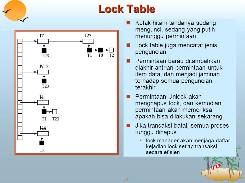 Lock Table Kotak hitam tandanya sedang mengunci, sedang yang putih menunggu permintaan. Lock table juga mencatat jenis penguncian.
