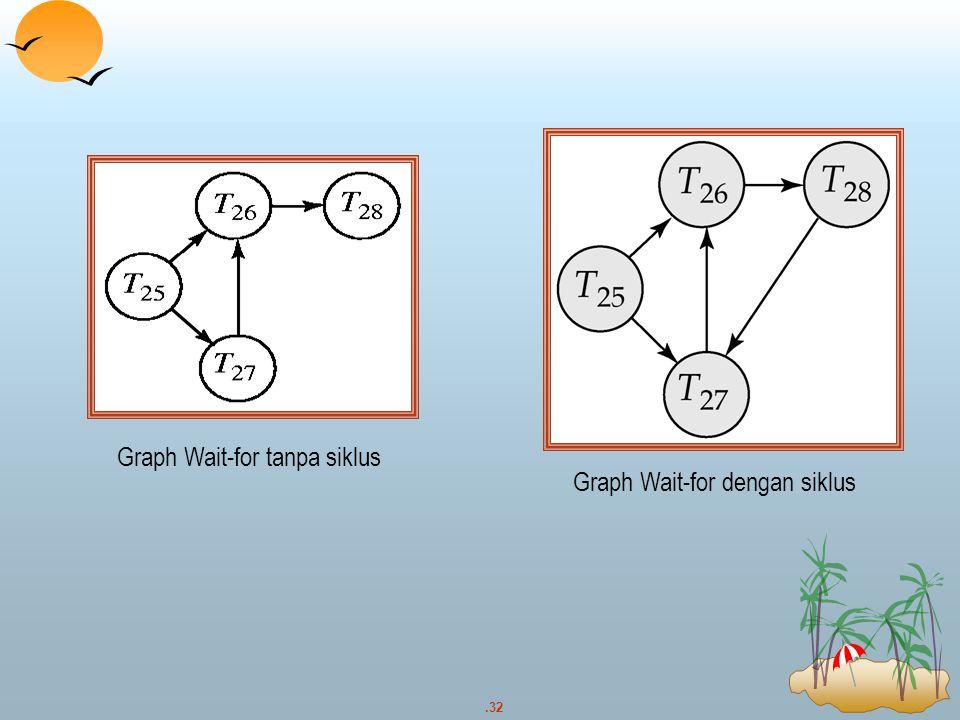 Graph Wait-for tanpa siklus
